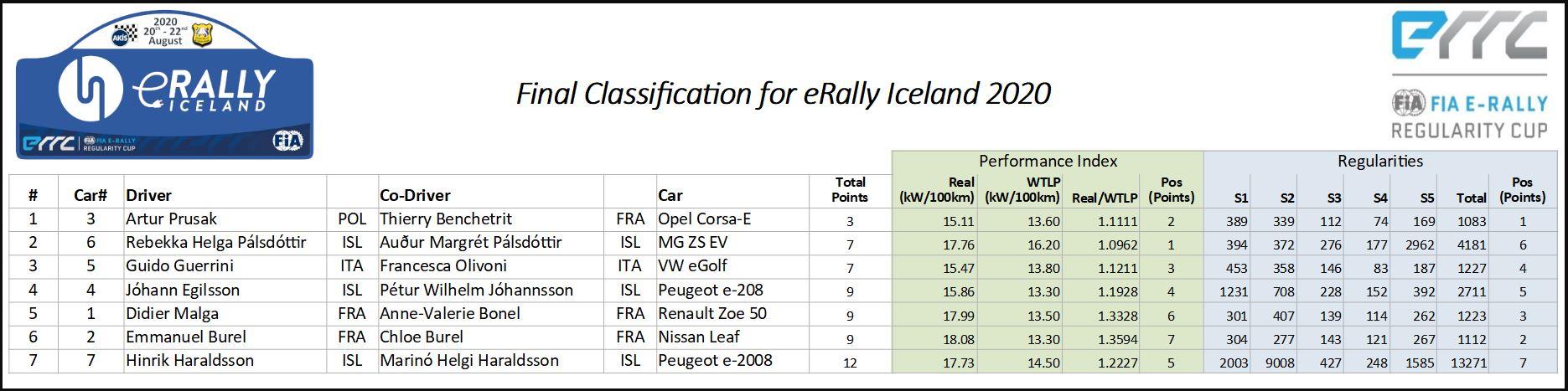 erally-final-classification
