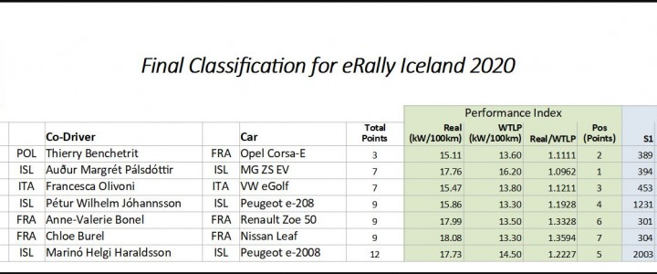 erally-final-classification